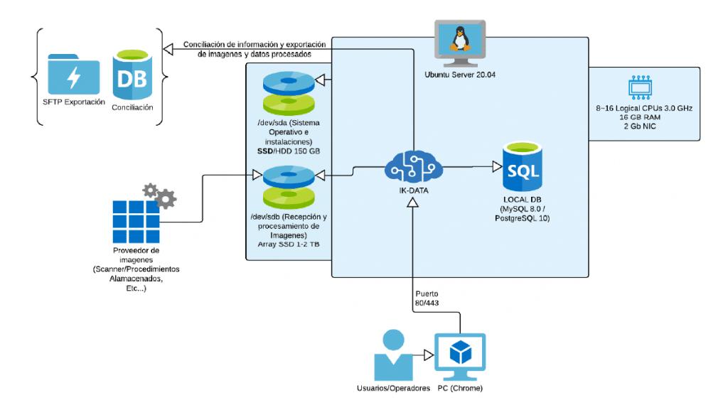 Estructura Basica Minima IK-DATA
